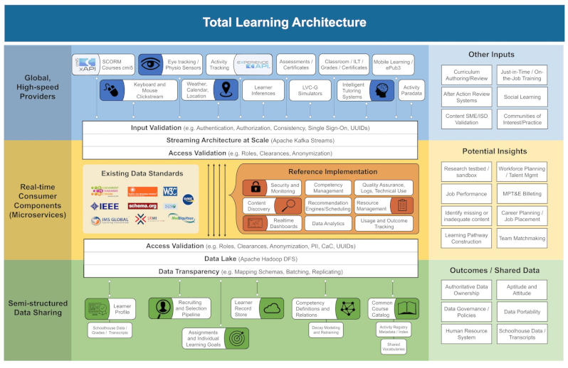 "The ADL Initiative is always working on improving the Total Learning Architecture concept. This version of the Total Learning Architecture graphic was created in November 2018. If you have feedback or suggestions, please reach out to the ADL Initiative by clicking the ""Contact"" tab at the top of the page."
