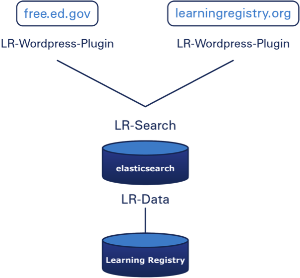 LR-Wordpress-Plugin integration diagram