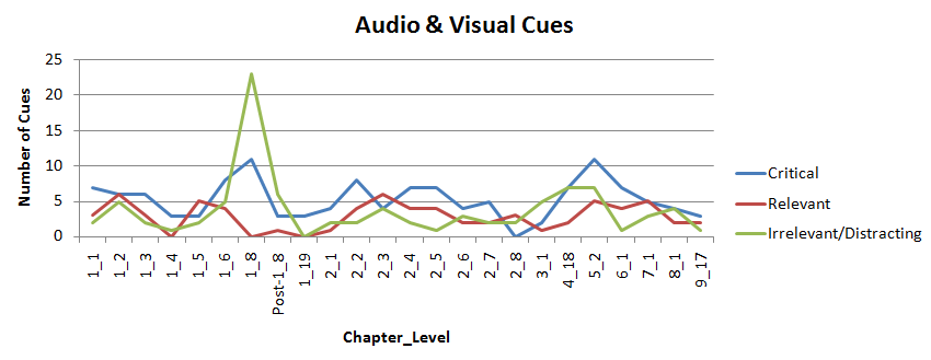 Audio and Visual Cue Processing