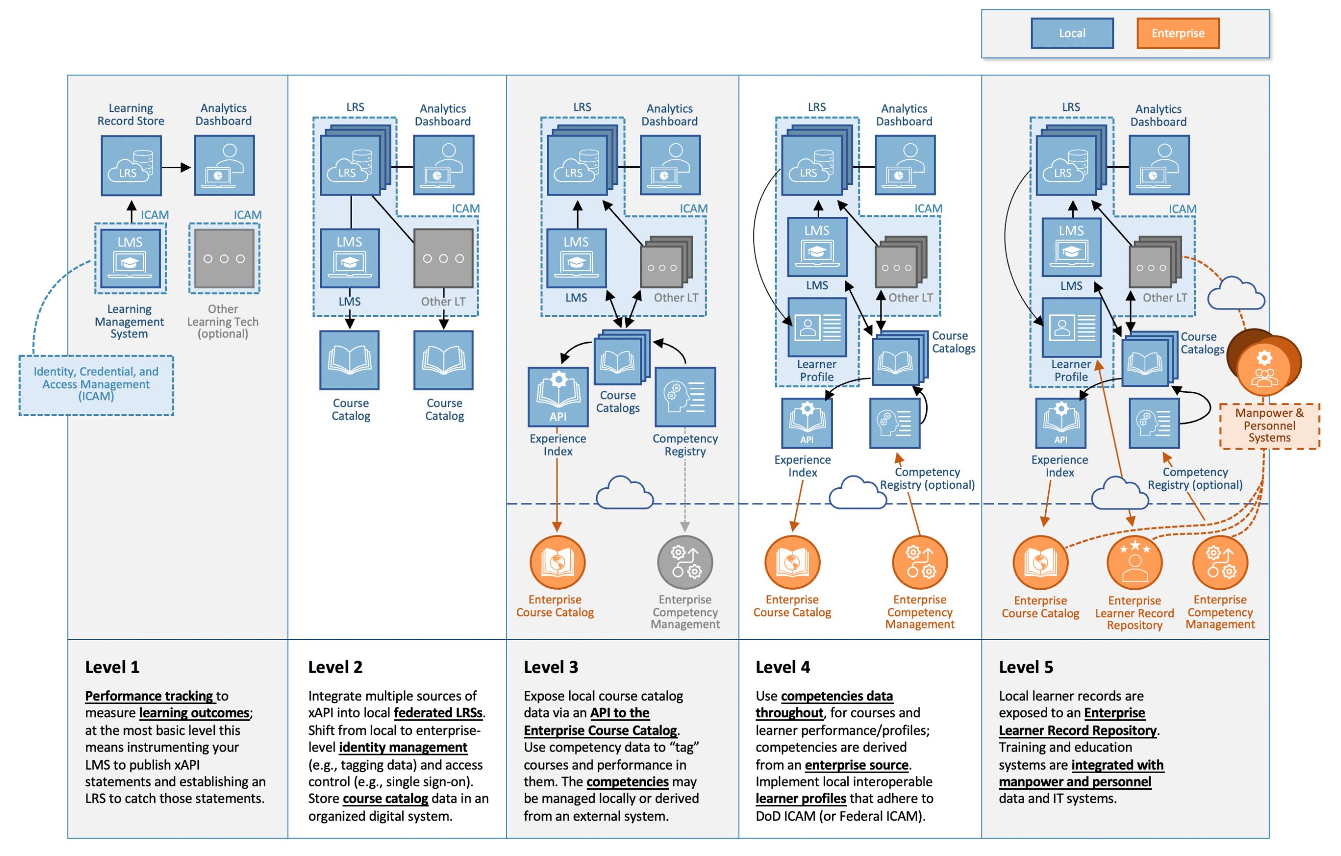 The TLA Capability Maturity Model shows 5 levels of progress.